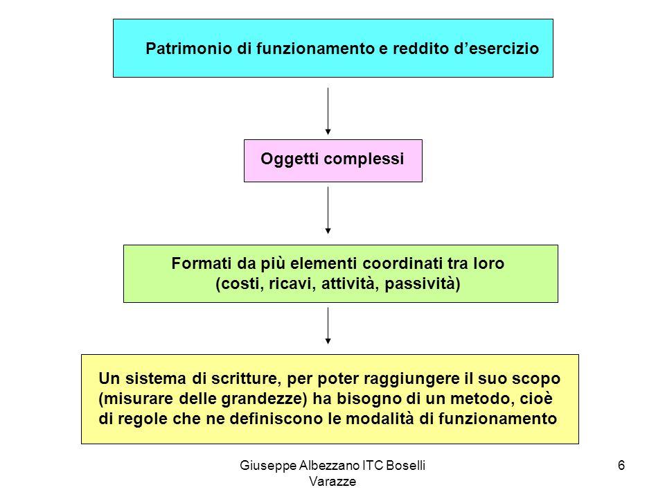 Giuseppe Albezzano ITC Boselli Varazze 6 Patrimonio di funzionamento e reddito d'esercizio Oggetti complessi Formati da più elementi coordinati tra lo