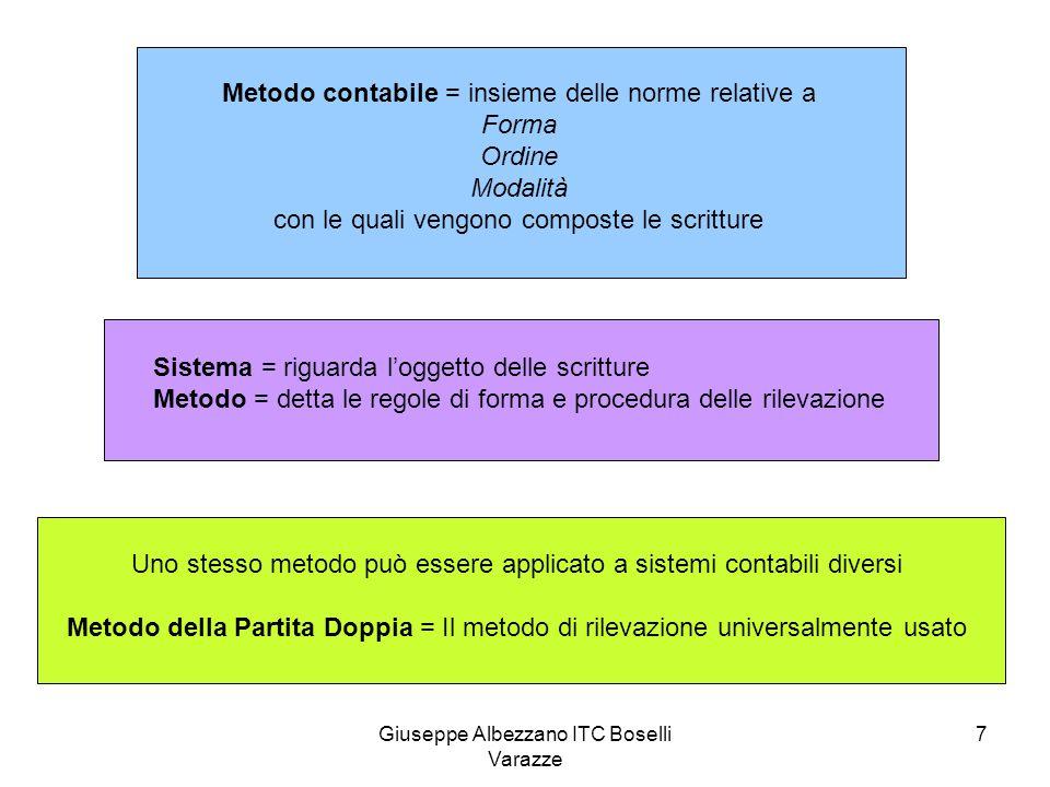 Giuseppe Albezzano ITC Boselli Varazze 7 Metodo contabile = insieme delle norme relative a Forma Ordine Modalità con le quali vengono composte le scri