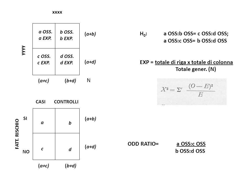 xxxx yyyy a OSS. a EXP. (a+c)(b+d) (a+b) (a+d) H 0 : a OSS:b OSS= c OSS:d OSS; a OSS:c OSS= b OSS:d OSS EXP = totale di riga x totale di colonna Total