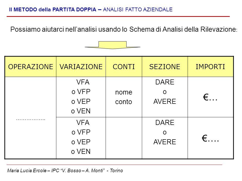 """Maria Lucia Ercole – IPC """"V. Bosso – A. Monti"""" - Torino Il METODO della PARTITA DOPPIA – ANALISI FATTO AZIENDALE OPERAZIONEVARIAZIONECONTISEZIONEIMPOR"""