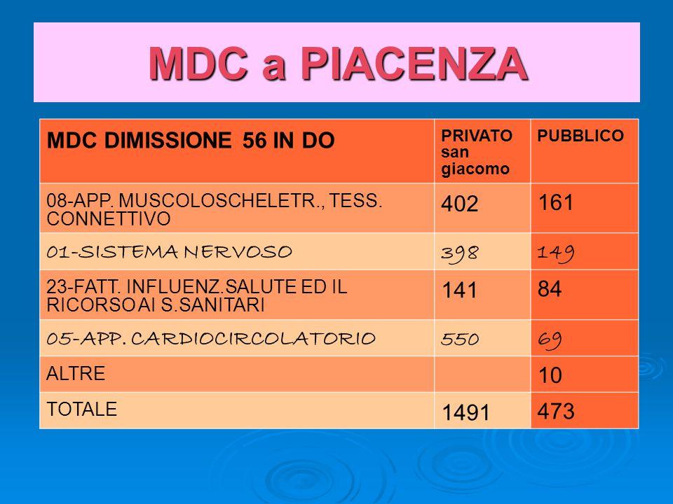 MDC a PIACENZA MDC DIMISSIONE 56 IN DO PRIVATO san giacomo PUBBLICO 08-APP.