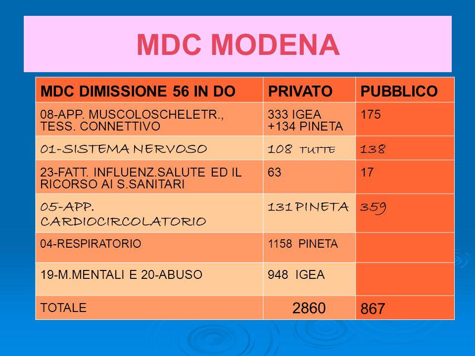 MDC MODENA MDC DIMISSIONE 56 IN DOPRIVATOPUBBLICO 08-APP.