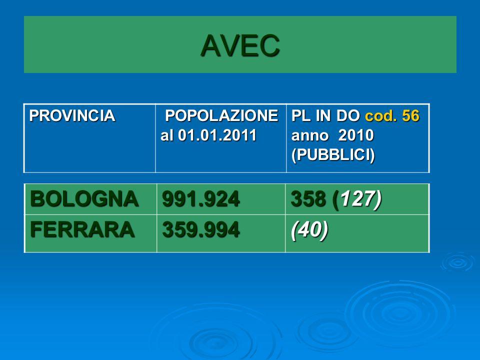 AVEC PROVINCIA POPOLAZIONE al 01.01.2011 POPOLAZIONE al 01.01.2011 PL IN DO cod.