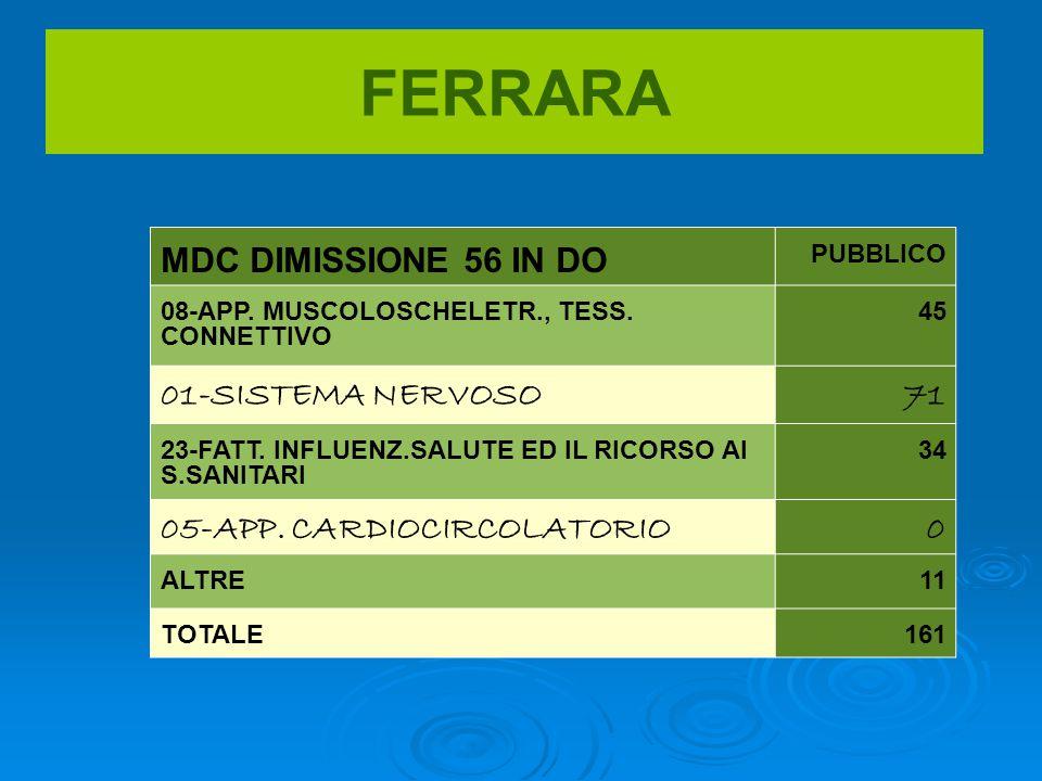 FERRARA MDC DIMISSIONE 56 IN DO PUBBLICO 08-APP. MUSCOLOSCHELETR., TESS.