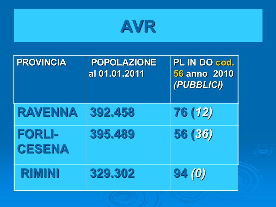 AVR RAVENNA392.458 76 (12) FORLI- CESENA 395.489 56 (36) RIMINI RIMINI329.302 94 (0) PROVINCIA POPOLAZIONE al 01.01.2011 POPOLAZIONE al 01.01.2011 PL IN DO cod.