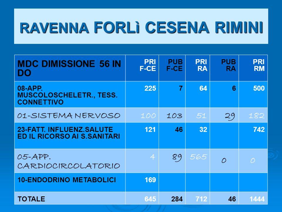 RAVENNA FORLì CESENA RIMINI MDC DIMISSIONE 56 IN DO PRI F-CE PUB F-CE PRI RA PUB RA PRI RM 08-APP.