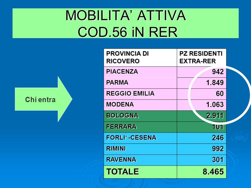 MOBILITA' ATTIVA COD.56 iN RER PROVINCIA DI RICOVERO PZ RESIDENTI EXTRA-RER PIACENZA942 PARMA1.849 REGGIO EMILIA 60 MODENA1.063 BOLOGNA2.911 FERRARA101 FORLI' -CESENA 246 RIMINI992 RAVENNA301 TOTALE8.465 Chi entra