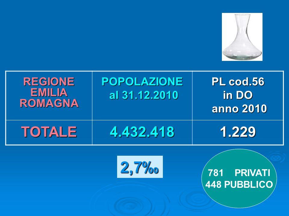 Tasso grezzo di ospedalizzazione 3,85 ‰  Piacenza 6,81 ‰  Parma 6.09 ‰  Reggio E.