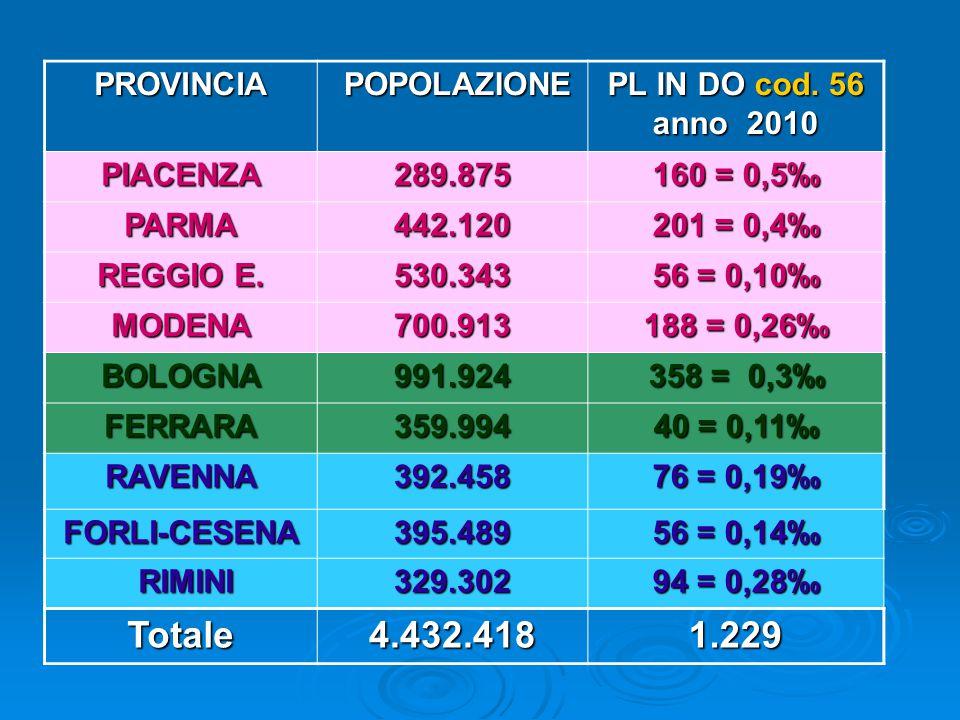 MOBILITA' PASSIVA COD.56 dei RESIDENTI RER schede di dimissione ospedaliera schede di dimissione ospedalieraTOTALE2.382 Chi esce
