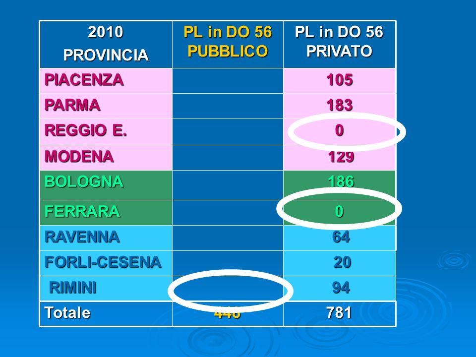 Strutture PRIVATE CON PL in DO cod.56 PIACENZA CC San Giacomo PARMA V M.