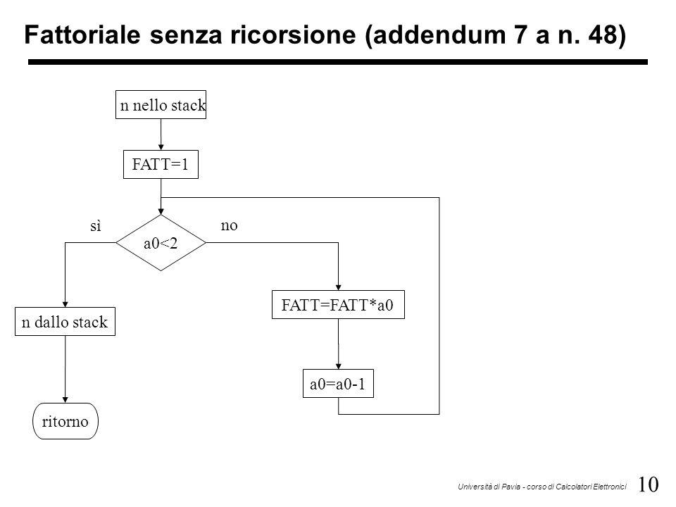 10 Università di Pavia - corso di Calcolatori Elettronici Fattoriale senza ricorsione (addendum 7 a n.