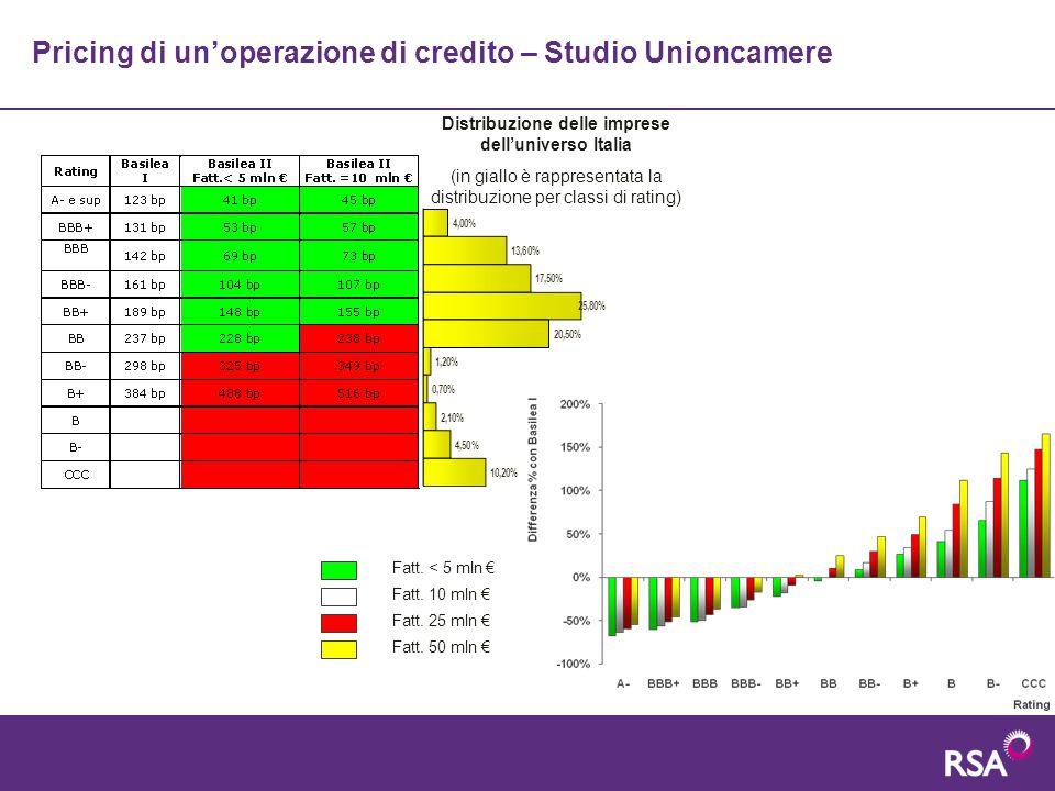 Distribuzione delle imprese dell'universo Italia (in giallo è rappresentata la distribuzione per classi di rating) Pricing di un'operazione di credito