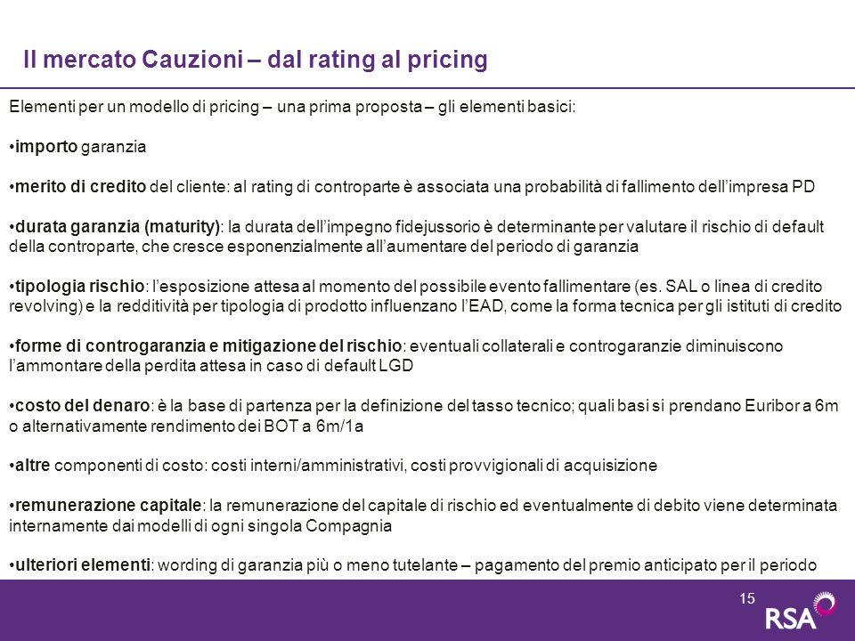 15 Il mercato Cauzioni – dal rating al pricing Elementi per un modello di pricing – una prima proposta – gli elementi basici: importo garanzia merito