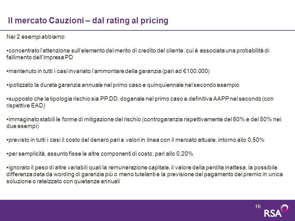 16 Il mercato Cauzioni – dal rating al pricing Nei 2 esempi abbiamo: concentrato l'attenzione sull'elemento del merito di credito del cliente, cui è a