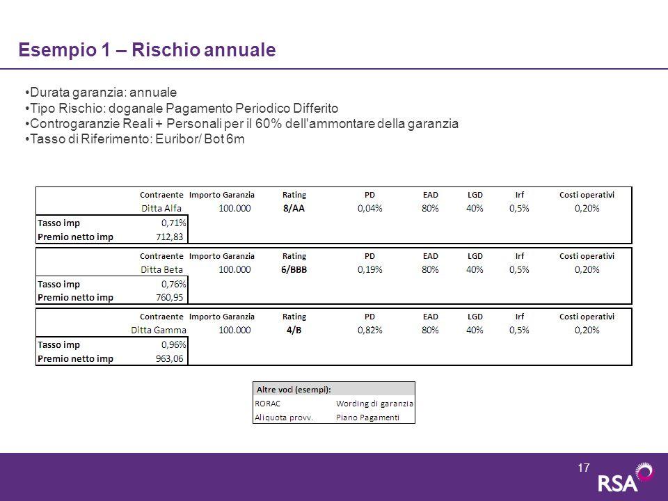17 Esempio 1 – Rischio annuale Durata garanzia: annuale Tipo Rischio: doganale Pagamento Periodico Differito Controgaranzie Reali + Personali per il 6
