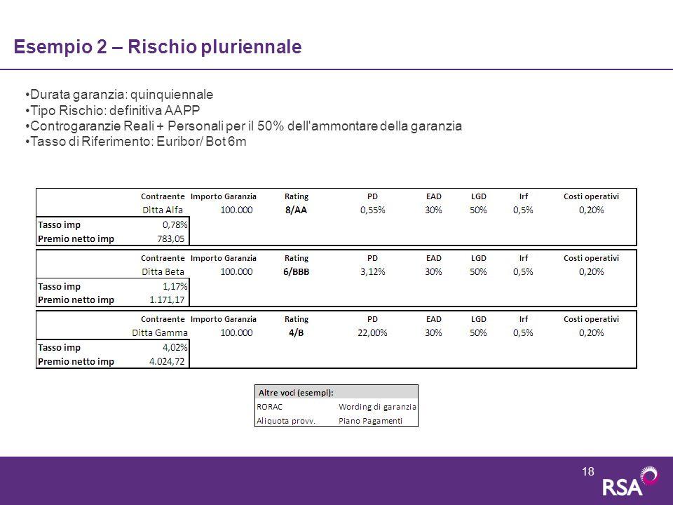 18 Esempio 2 – Rischio pluriennale Durata garanzia: quinquiennale Tipo Rischio: definitiva AAPP Controgaranzie Reali + Personali per il 50% dell'ammon