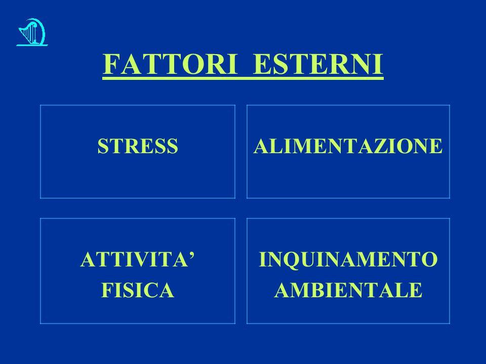 FATTORI ESTERNI STRESSALIMENTAZIONE ATTIVITA' FISICA INQUINAMENTO AMBIENTALE