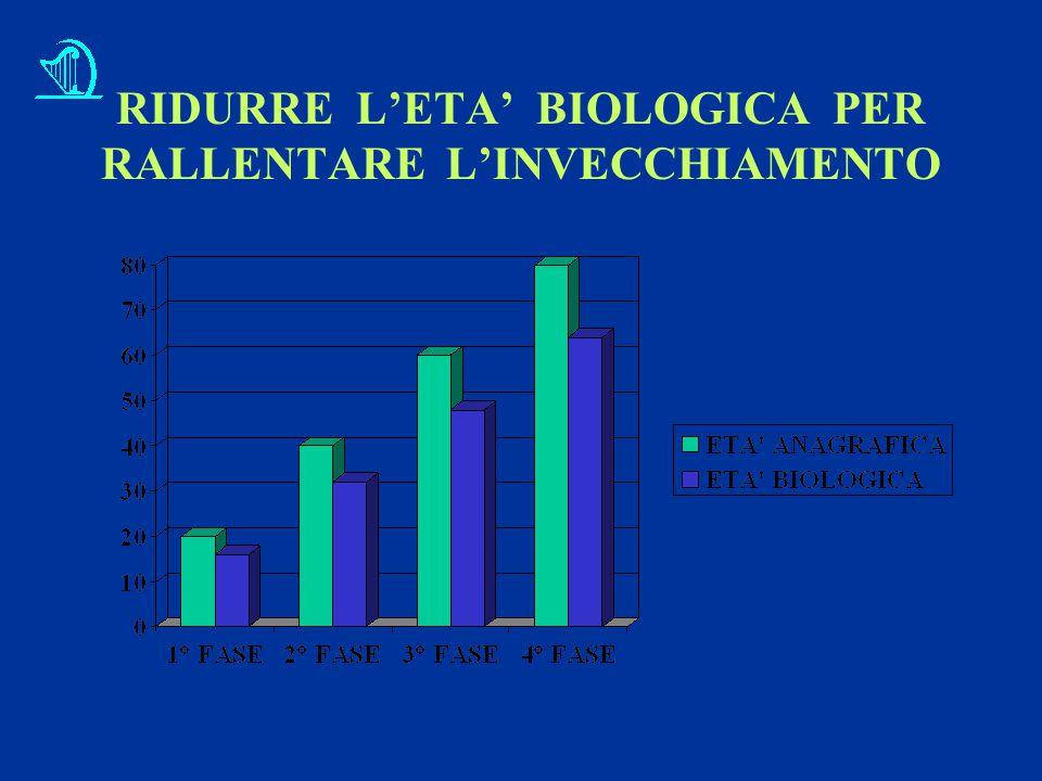 RIDURRE L'ETA' BIOLOGICA PER RALLENTARE L'INVECCHIAMENTO
