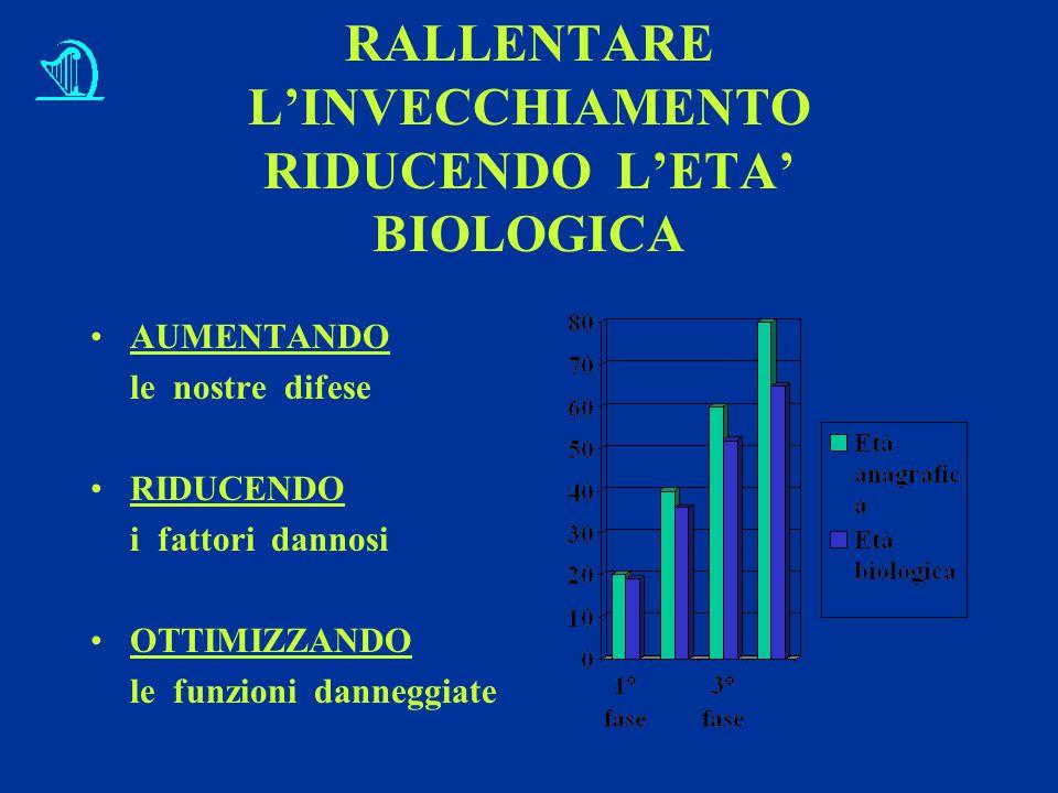 RALLENTARE L'INVECCHIAMENTO RIDUCENDO L'ETA' BIOLOGICA AUMENTANDO le nostre difese RIDUCENDO i fattori dannosi OTTIMIZZANDO le funzioni danneggiate