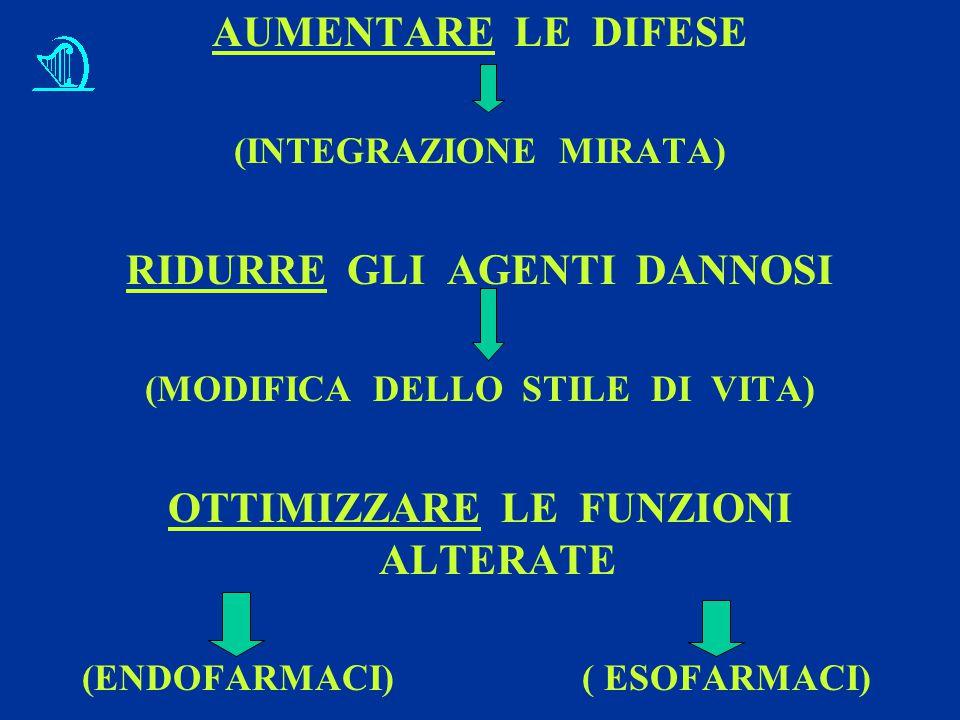 AUMENTARE LE DIFESE (INTEGRAZIONE MIRATA) RIDURRE GLI AGENTI DANNOSI (MODIFICA DELLO STILE DI VITA) OTTIMIZZARE LE FUNZIONI ALTERATE (ENDOFARMACI) ( ESOFARMACI)