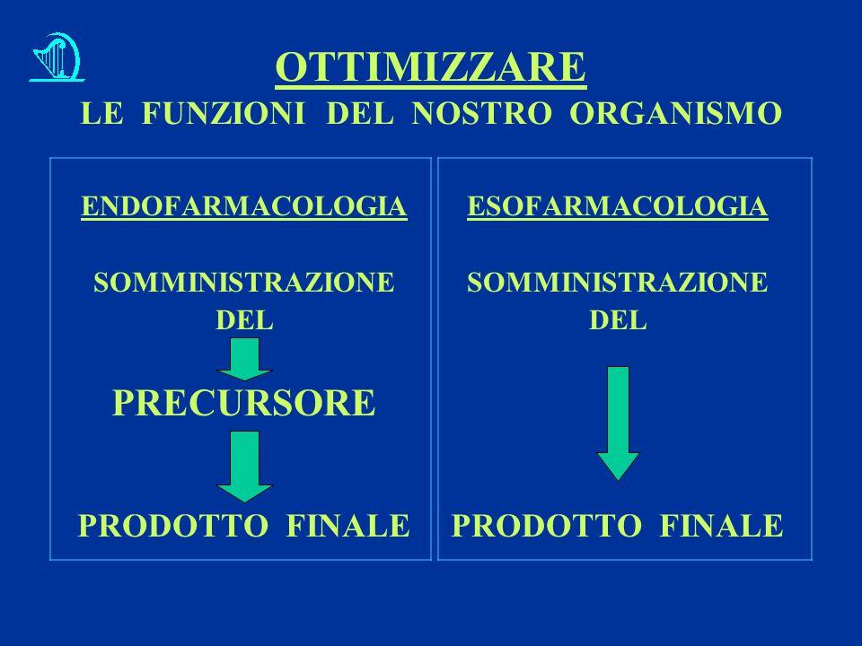 OTTIMIZZARE LE FUNZIONI DEL NOSTRO ORGANISMO ENDOFARMACOLOGIA SOMMINISTRAZIONE DEL PRECURSORE PRODOTTO FINALE ESOFARMACOLOGIA SOMMINISTRAZIONE DEL PRODOTTO FINALE