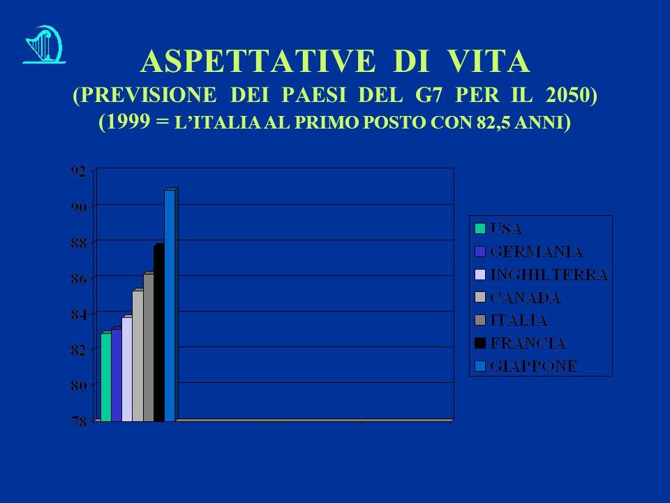 ASPETTATIVE DI VITA (PREVISIONE DEI PAESI DEL G7 PER IL 2050) (1999 = L'ITALIA AL PRIMO POSTO CON 82,5 ANNI )