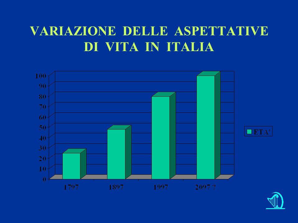VARIAZIONE DELLE ASPETTATIVE DI VITA IN ITALIA