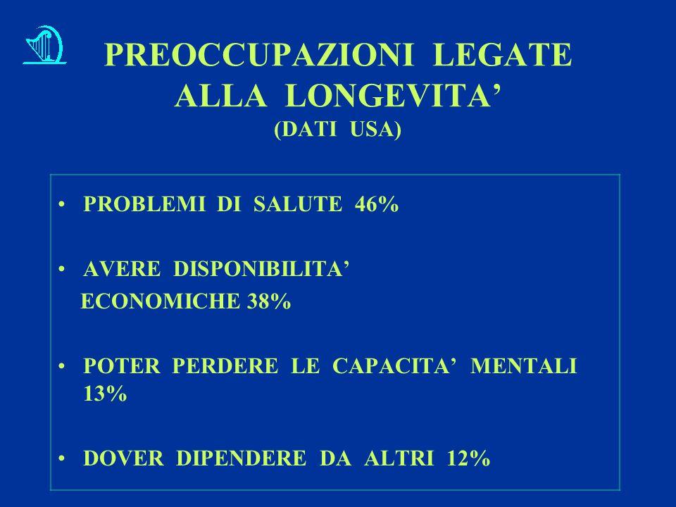 PREOCCUPAZIONI LEGATE ALLA LONGEVITA' (DATI USA) PROBLEMI DI SALUTE 46% AVERE DISPONIBILITA' ECONOMICHE 38% POTER PERDERE LE CAPACITA' MENTALI 13% DOVER DIPENDERE DA ALTRI 12%