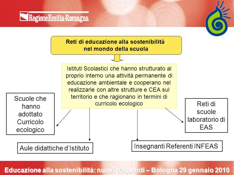 Reti di educazione alla sostenibilità nel mondo della scuola Reti di scuole laboratorio di EAS Scuole che hanno adottato Curricolo ecologico Insegnant