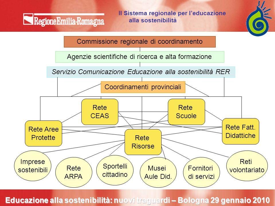 Commissione regionale Agenzie scientifiche di ricerca e alta formazione Servizio Comunicazione Educazione alla sostenibilità RER Indirizza e monitora la programmazione regionale SPromozione, coordinamento, valutazione, documentazione, formazione, comunicazione a livello regionale.