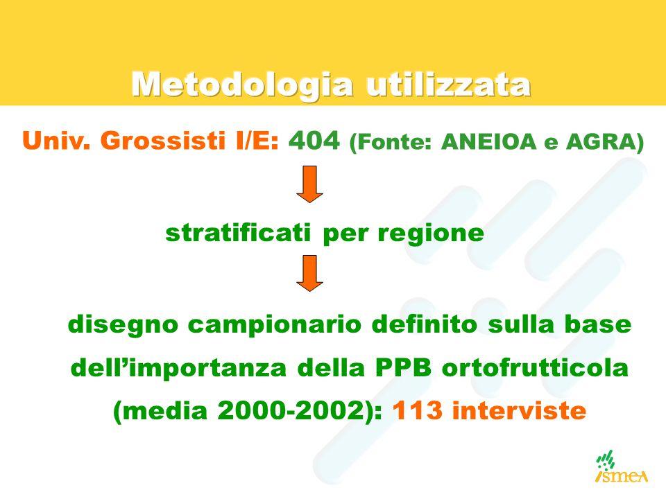 Univ. Grossisti I/E: 404 (Fonte: ANEIOA e AGRA) stratificati per regione disegno campionario definito sulla base dell'importanza della PPB ortofruttic