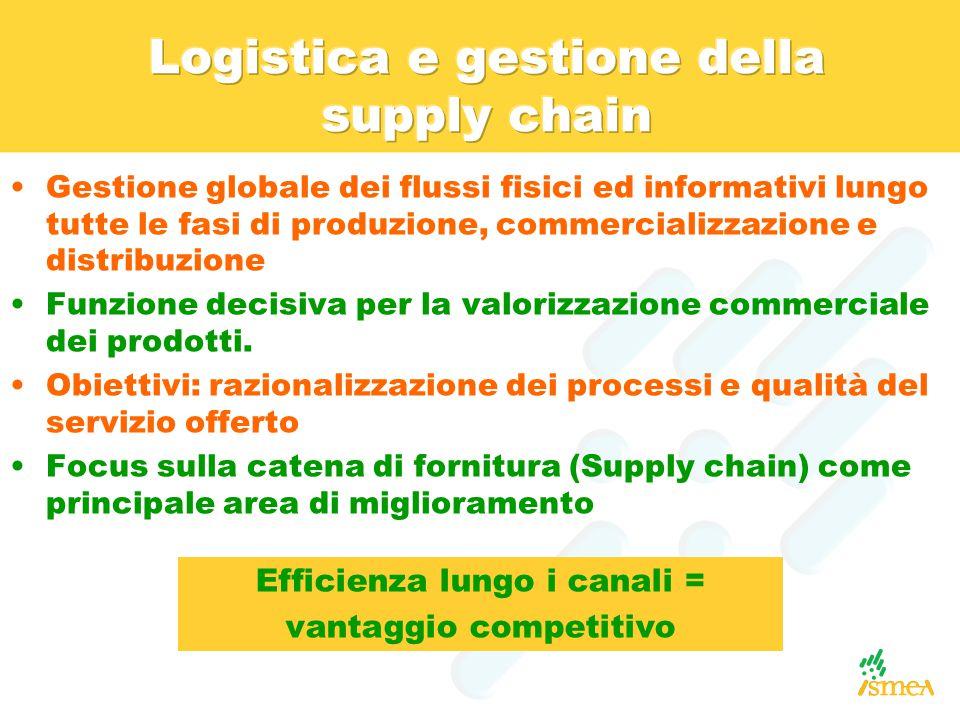 Gestione globale dei flussi fisici ed informativi lungo tutte le fasi di produzione, commercializzazione e distribuzione Funzione decisiva per la valorizzazione commerciale dei prodotti.