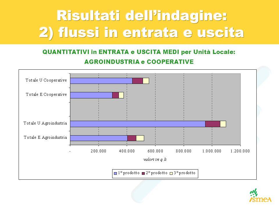 QUANTITATIVI in ENTRATA e USCITA MEDI per Unità Locale: AGROINDUSTRIA e COOPERATIVE