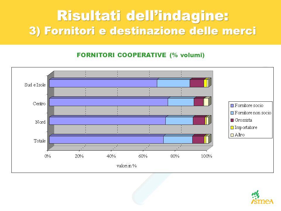 FORNITORI COOPERATIVE (% volumi)