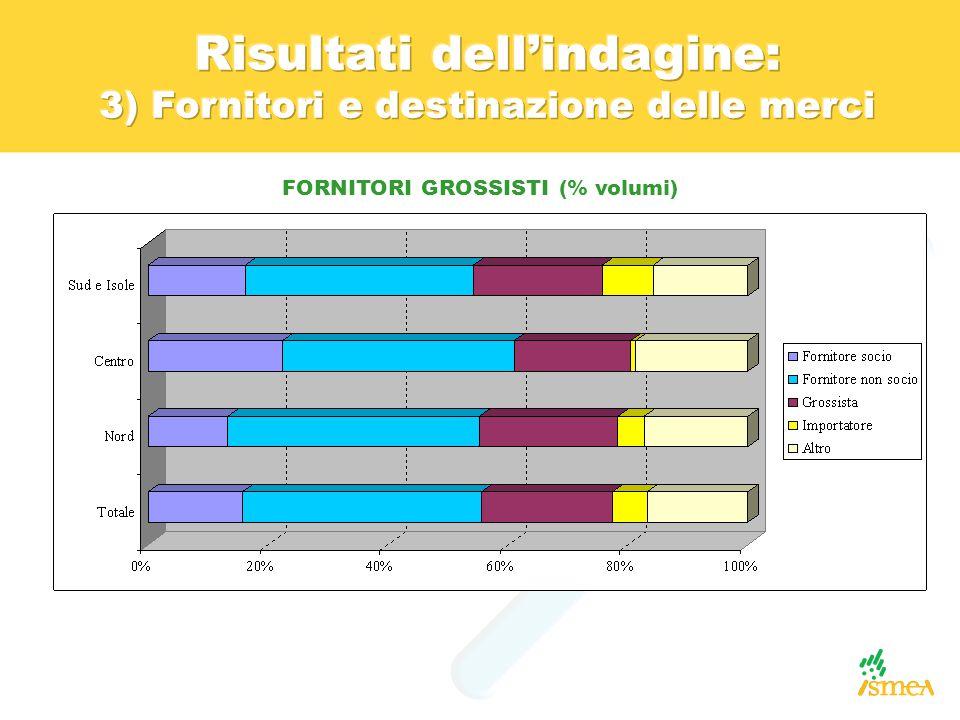 FORNITORI GROSSISTI (% volumi)