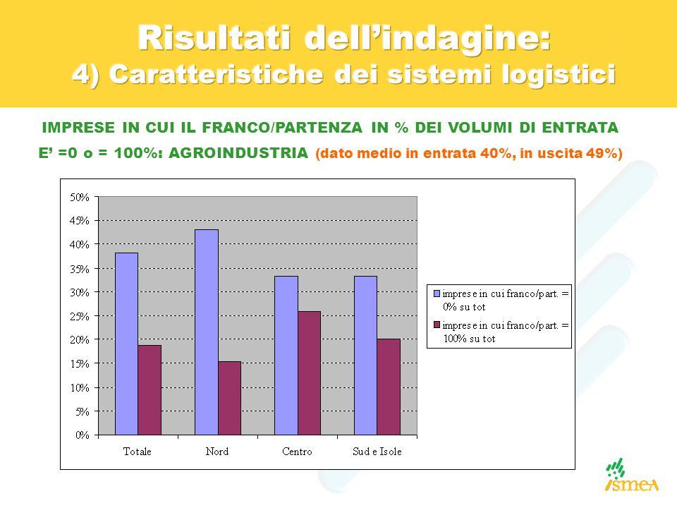 IMPRESE IN CUI IL FRANCO/PARTENZA IN % DEI VOLUMI DI ENTRATA E' =0 o = 100%: AGROINDUSTRIA (dato medio in entrata 40%, in uscita 49%)