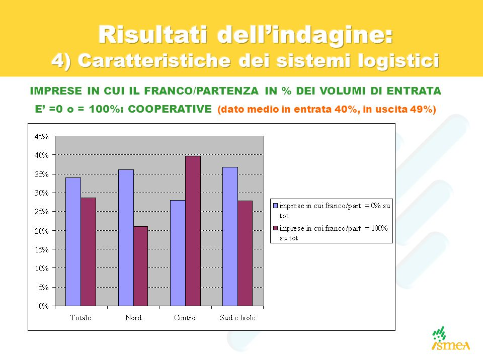 IMPRESE IN CUI IL FRANCO/PARTENZA IN % DEI VOLUMI DI ENTRATA E' =0 o = 100%: COOPERATIVE (dato medio in entrata 40%, in uscita 49%)