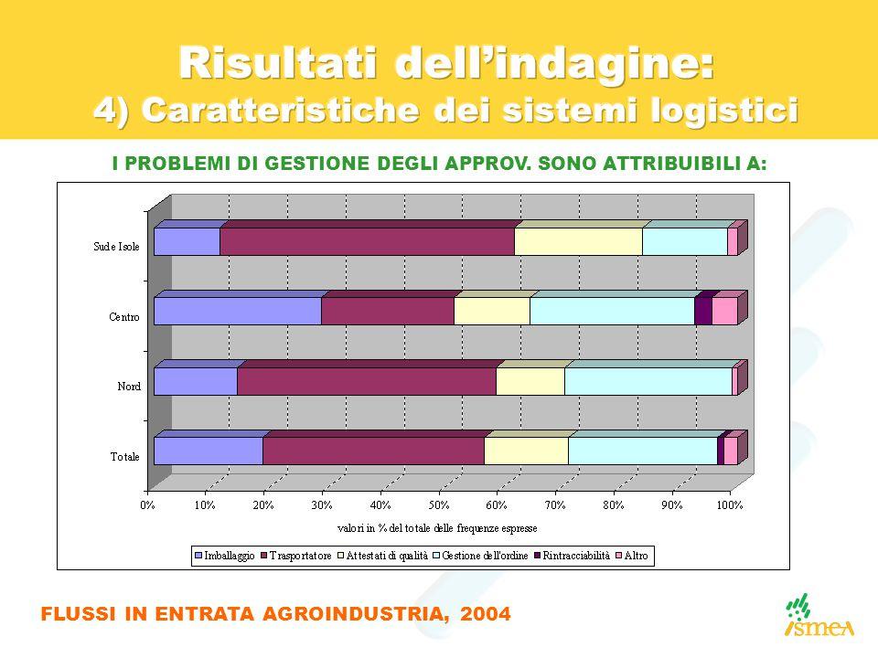 I PROBLEMI DI GESTIONE DEGLI APPROV. SONO ATTRIBUIBILI A: FLUSSI IN ENTRATA AGROINDUSTRIA, 2004