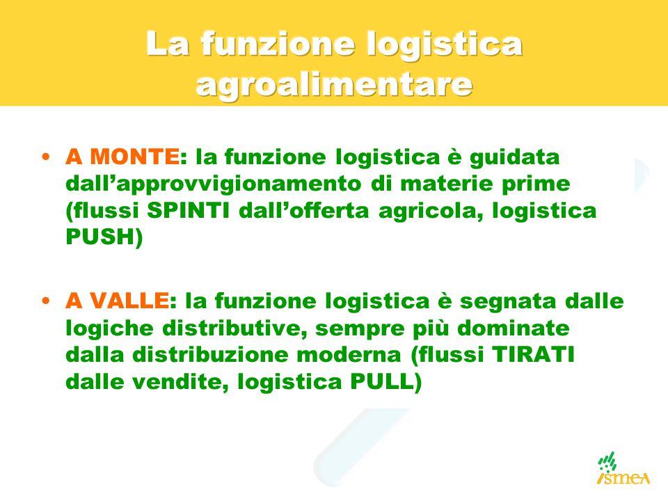 A MONTE: la funzione logistica è guidata dall'approvvigionamento di materie prime (flussi SPINTI dall'offerta agricola, logistica PUSH) A VALLE: la fu