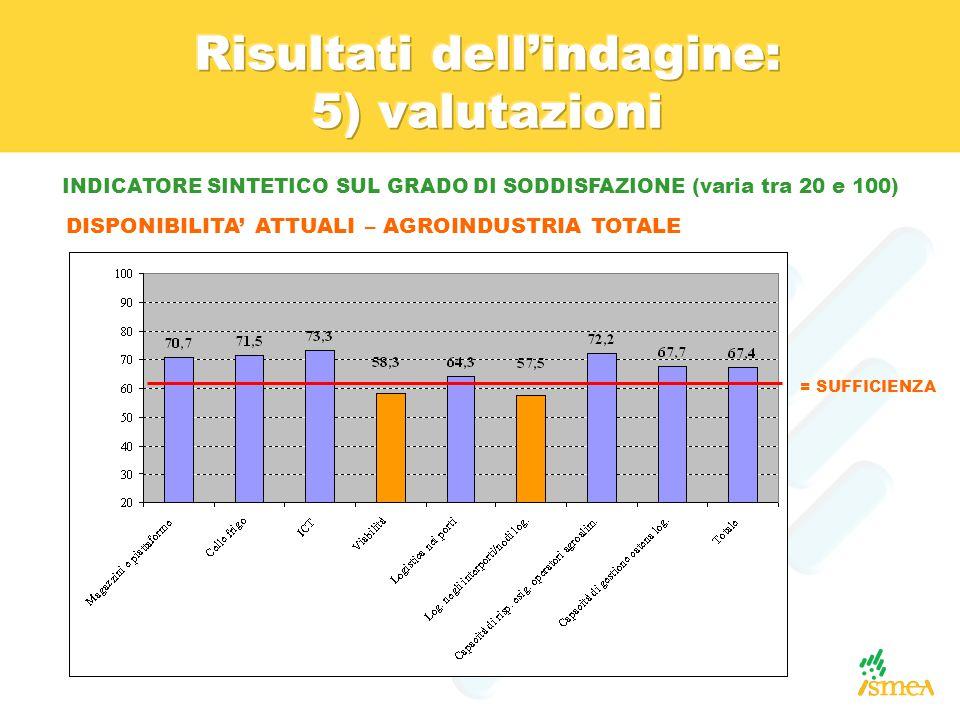 INDICATORE SINTETICO SUL GRADO DI SODDISFAZIONE (varia tra 20 e 100) DISPONIBILITA' ATTUALI – AGROINDUSTRIA TOTALE = SUFFICIENZA