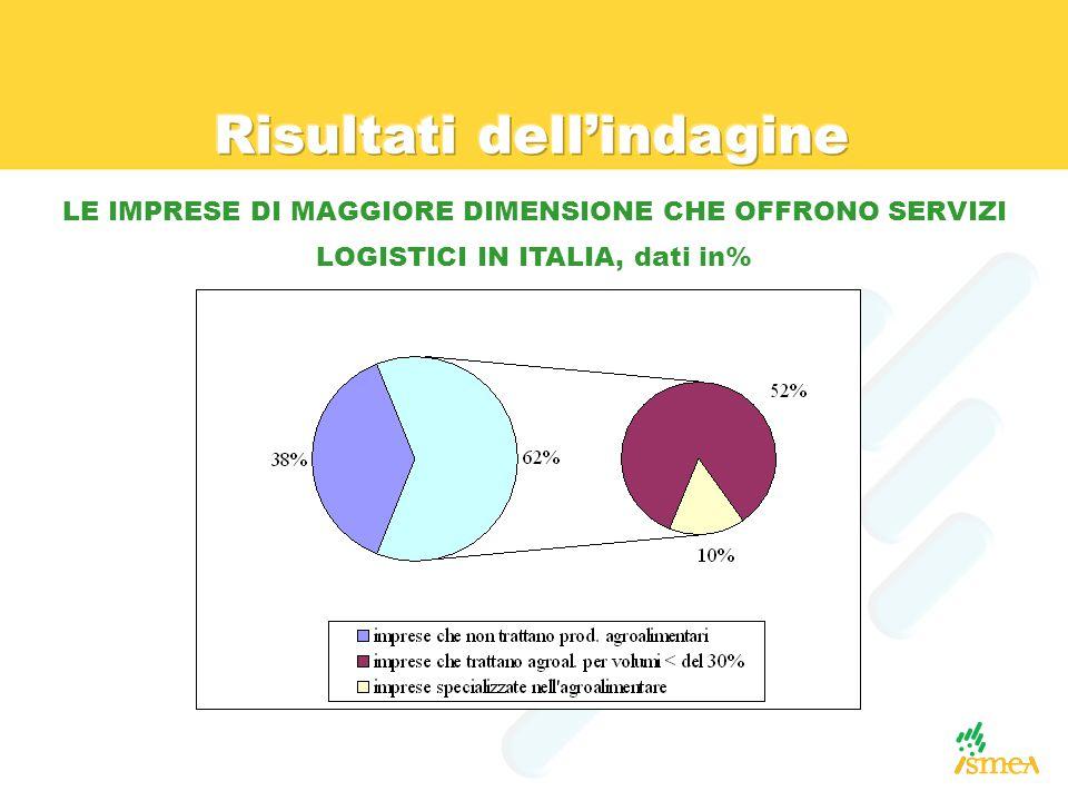 LE IMPRESE DI MAGGIORE DIMENSIONE CHE OFFRONO SERVIZI LOGISTICI IN ITALIA, dati in%