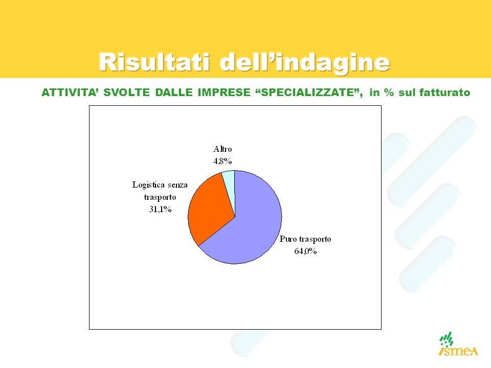 ATTIVITA' SVOLTE DALLE IMPRESE SPECIALIZZATE , in % sul fatturato