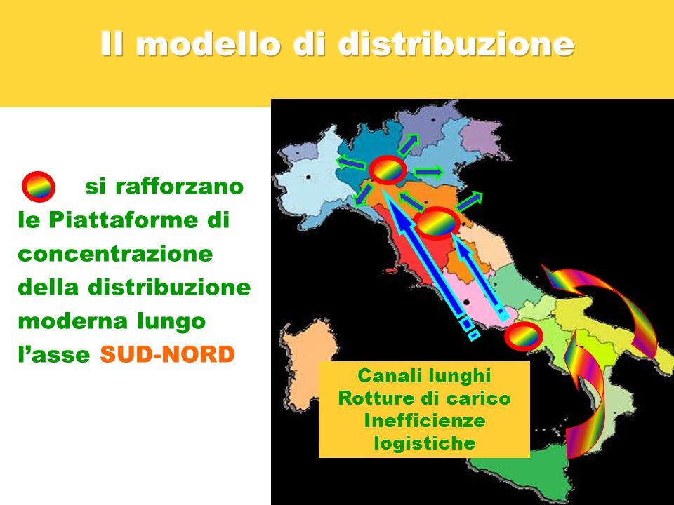 si rafforzano le Piattaforme di concentrazione della distribuzione moderna lungo l'asse SUD-NORD Canali lunghi Rotture di carico Inefficienze logistiche