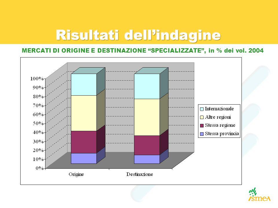 """MERCATI DI ORIGINE E DESTINAZIONE """"SPECIALIZZATE"""", in % dei vol. 2004"""