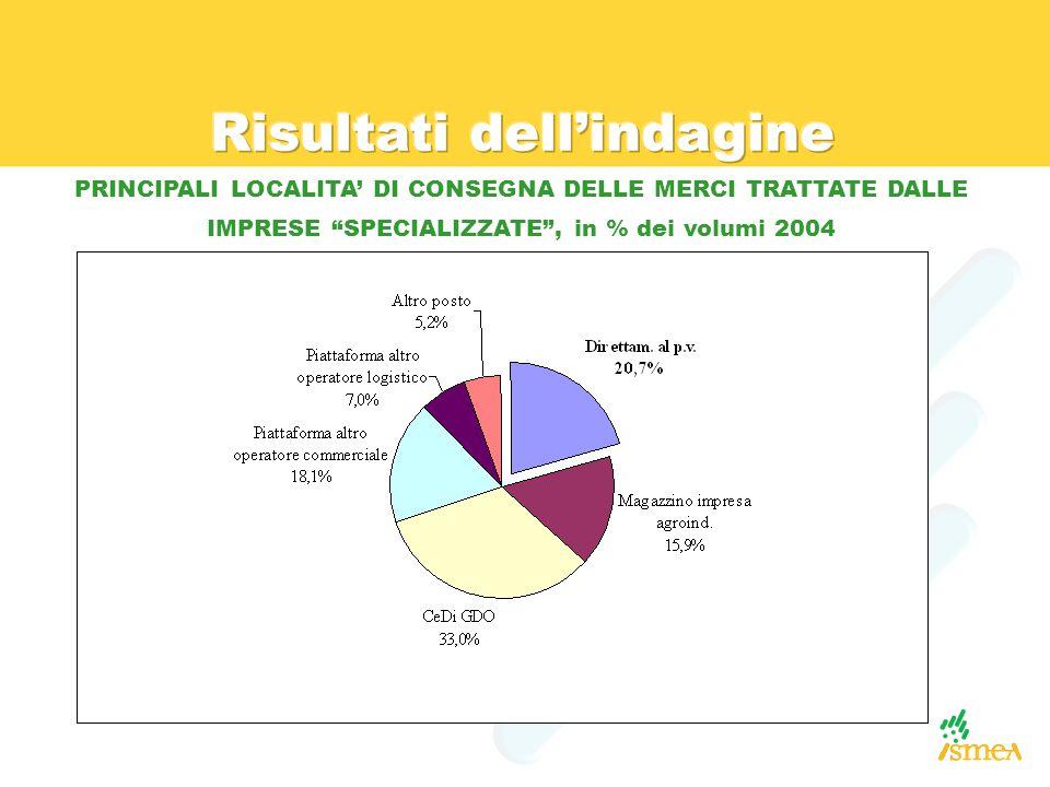 """PRINCIPALI LOCALITA' DI CONSEGNA DELLE MERCI TRATTATE DALLE IMPRESE """"SPECIALIZZATE"""", in % dei volumi 2004"""