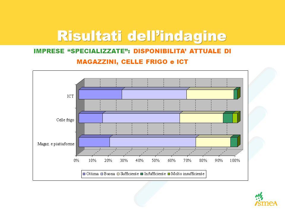 IMPRESE SPECIALIZZATE : DISPONIBILITA' ATTUALE DI MAGAZZINI, CELLE FRIGO e ICT