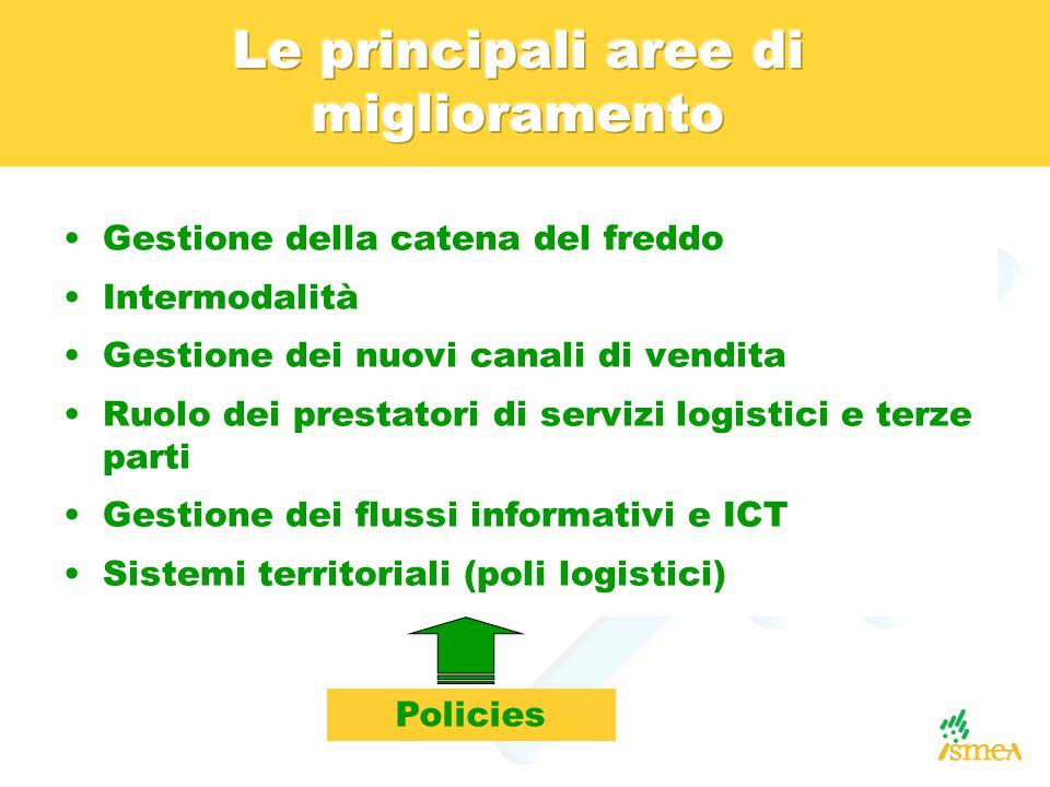 Gestione della catena del freddo Intermodalità Gestione dei nuovi canali di vendita Ruolo dei prestatori di servizi logistici e terze parti Gestione dei flussi informativi e ICT Sistemi territoriali (poli logistici) Policies