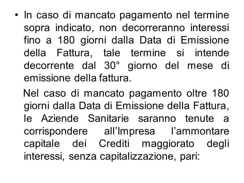 In caso di mancato pagamento nel termine sopra indicato, non decorreranno interessi fino a 180 giorni dalla Data di Emissione della Fattura, tale term
