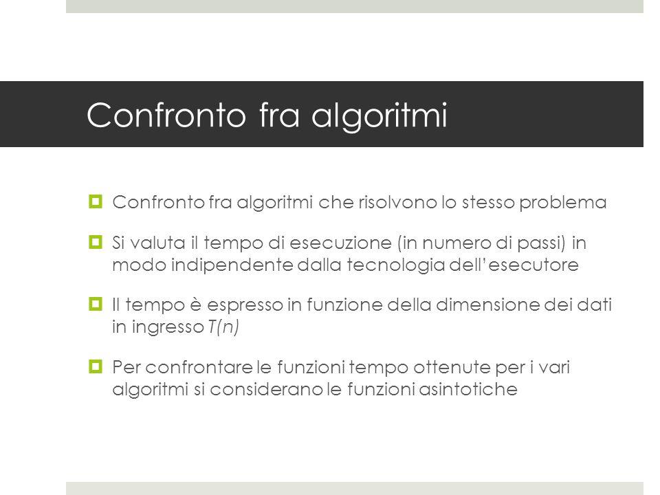 Funzione asintotica  Data la funzione polinomiale f(n) che rappresenta il tempo di esecuzione dell'algoritmo al variare della dimensione n dei dati di input  La funzione asintotica ignora le costanti moltiplicative e i termini non dominanti al crescere di n  Es  f(n) = 3x 4 +6x 2 + 10  funzione asintotica = x 4