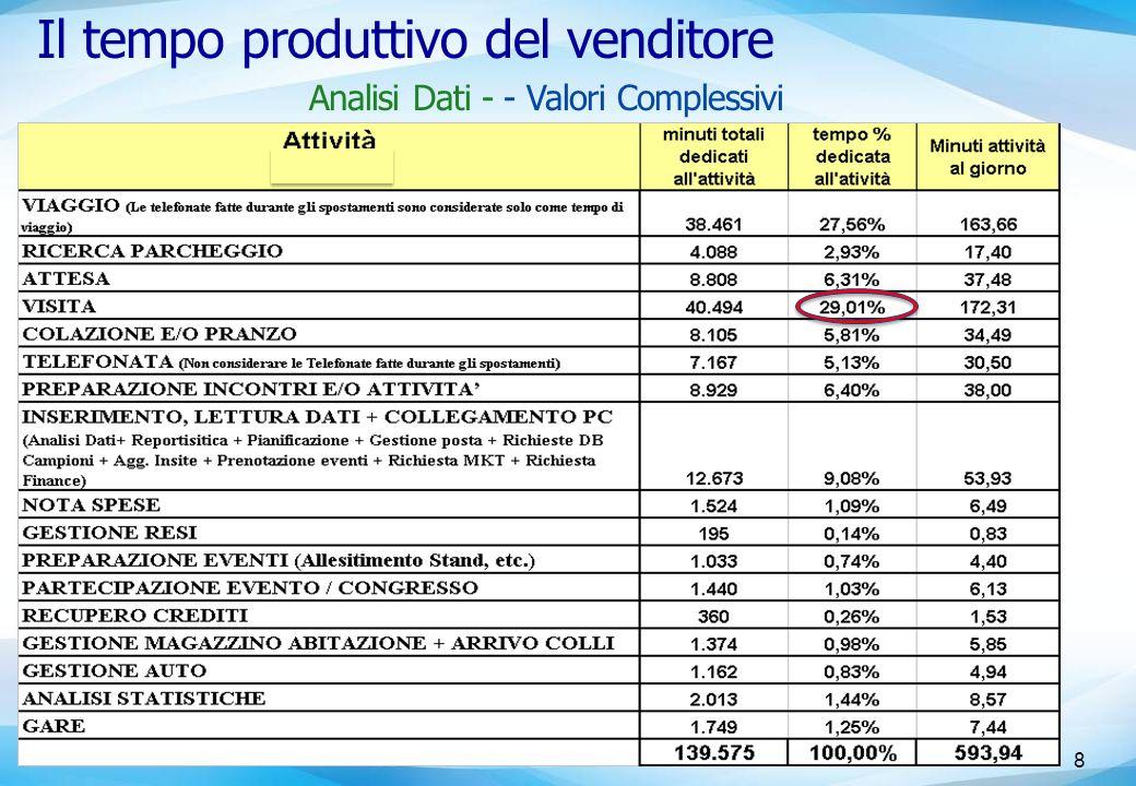 Il tempo produttivo del venditore 8 Analisi Dati - - Valori Complessivi